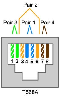 The diagram displays T568A wiring standard. Pair 3 consists of: Pin 1 (white green) and Pin 2 (green). Pair 2 consists of: pin 3 (white orange) and pin 6 (orange). Pair 1 consists of: pin 4 (blue) and pin 5 (white blue). Pair 4 consists of: pin 7 (white brown) and pin 8 (brown)