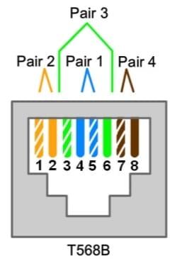 The diagram displays T568B wiring standard. Pair 2 consists of: Pin 1 (white orange) and Pin 2 (orange). Pair 3 consists of: pin 3 (white green) and pin 6 (green). Pair 1 consists of: pin 4 (blue) and pin 5 (white blue). Pair 4 consists of: pin 7 (white brown) and pin 8 (brown)