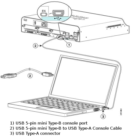 This image displays a router is connected to a PC using a mini-usb console cable.