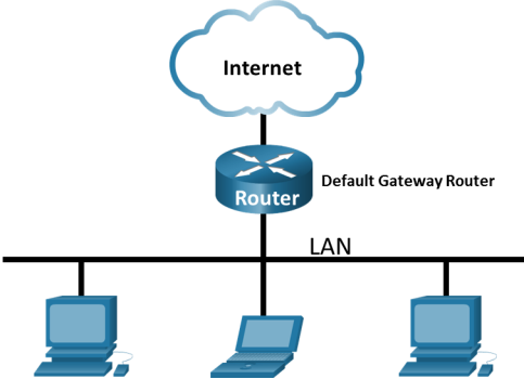 This image displays the end devices can access the internet via the default gateway router.
