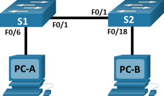 There are two switches and two PCs in the topology. PC-A is connected to S1 via F0/6. S1 F0/1 is connected to S2 F0/1. PC-B is connected to S2 via F/18.