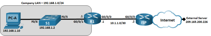 This topology has one PC, two routers and 1 switch. PC-A is connected to S1 F0/6. Switch S1 F0/5 is connected to router R1 G0/0/1. Router R1 g0/0/0 is connected to ISP G0/0/0. Router ISP G0/0/1 is connected to an External Server via the Internet.
