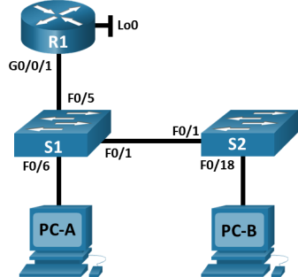 The topology has 1 router, 2 switches and 2 PCs. The router R1 has 2 interfaces: Lo0 and G0/0/1. R1 G0/0/1 is connected F0/5 on S1. S1 F0/6 is connected to PC-A. S1 F0/1 is connected S2 F0/1. S2 F0/18 is connected to PC-B.