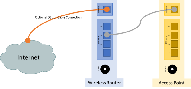 The image displays the network topology. The wireless router is connected to the Internet using the Internet port and the Access point is connected to one of the Ethernet ports of the wireless router via the Internet port. For this lab, the connection between the Internet port of the wireless router and the Internet is optional.