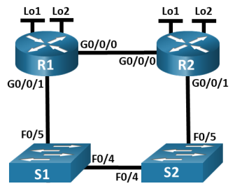 This topology has 2 routers and 2 switches. R1 has two loopback interfaces: lo 1 and lo 2. R2 has two loopback interfaces: lo 1 and lo 2. R1 G0/0/0 is connected to R2 G0/0/0. R2 G0/0/1 is connected to S2 F0/5. S2 F0/4 is connected S1 F0/4. S1 F0/5 is connected to R1 G0/0/1.