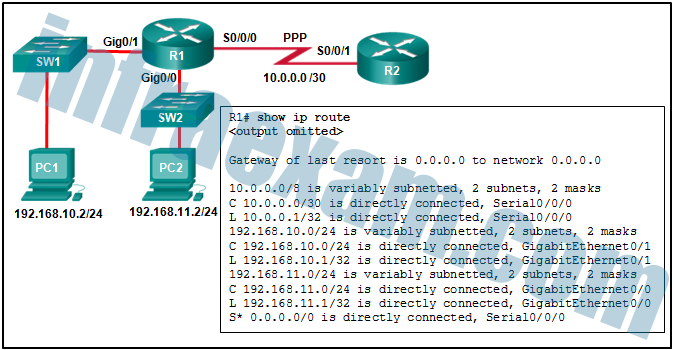 CCNA2 SRWE Practice Final Exam Answers v7 03