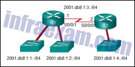 CCNA 2 SRWE v7 Modules 14 – 16 – Routing Concepts and Configuration Exam Answers 02