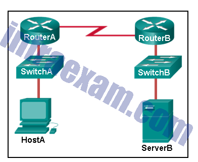 CCNA 2 SRWE v7 Modules 14 – 16 – Routing Concepts and Configuration Exam Answers 07