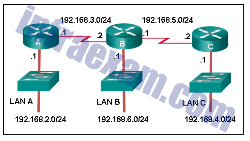 CCNA 2 SRWE v7 Modules 14 – 16 – Routing Concepts and Configuration Exam Answers 08