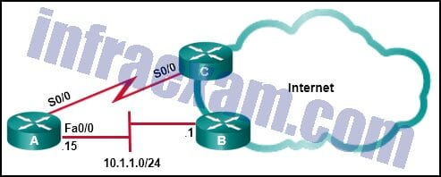 CCNA 2 SRWE v7 Modules 14 – 16 – Routing Concepts and Configuration Exam Answers 12
