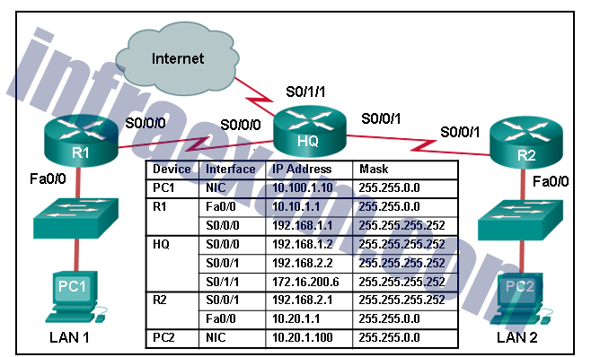 CCNA 2 v7 SRWE Final Exam Answers 06