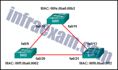 CCNA 2 v7 SRWE Final Exam Answers 25