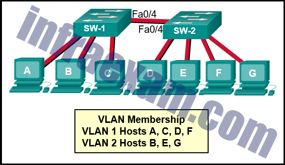 CCNA 2 v7 SRWE Final Exam Answers 27