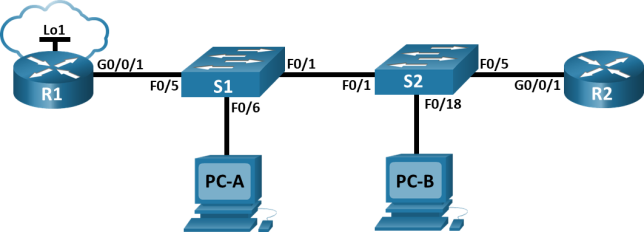 The topology shows 2 routers, 2 switches and 2 PCs. Router R1 has a loopback interface Lo1. R1 G0/0/1 is connected to S1 F0/5. S1 F0/6 is connected to PC-A. S1 F0/1 is connected S2 F0/1. S2 F0/18 is connected PC-B. S2 F0/5 is connected to R2 G0/0/1.