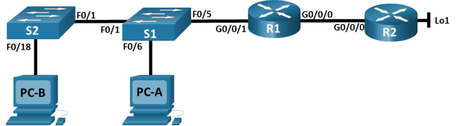 There are 2 routers, 2 switches, and 2 PCs in this topology. Router R2 has a loopback interface. Router R2 g0/0/0 is connected to R1 G0/0/0. Router R1 G0/0/1 is connected to S1 F0/5. S1 F0/1 is connected S2 F0/1. S1 F0/6 is connected to PC-A. S2 F0/18 is connected to PC-B.