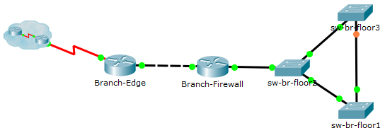 This image shows the network topology within the Remote branch office.
