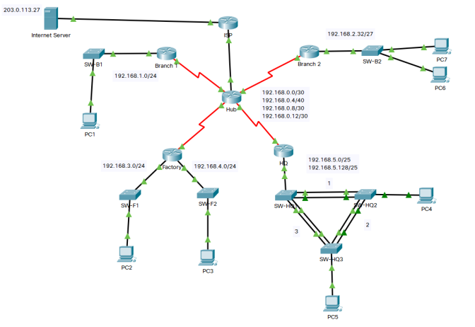 This shows the topology within the Network cloud.