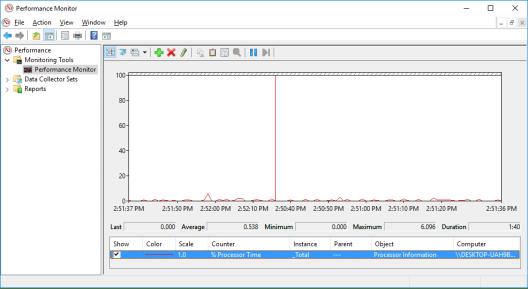 Screenshot of Performance Monitor .