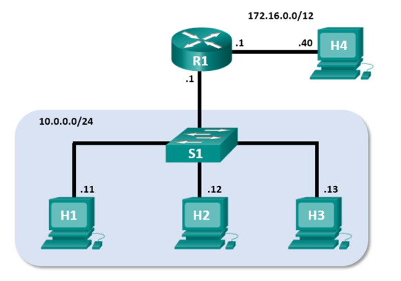 Mininet Topology showing two local area networks. The 172.16.0.0/12 has one workstation directly attached. The 10.0.0.0/24 network has three workstations attached via a switch.
