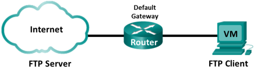 Topology with an Internet cloud which contains a FTP server and is connected to the Default Gateway router. The router also connects to a workstation that is a FTP client.