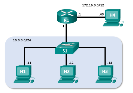 Diagram of the Mininet Topology which consists of Router 1 with two Local Area Networks, 172.16.0.0/12 with one workstation and 10.0.0.0/24 with a switch and three workstations.