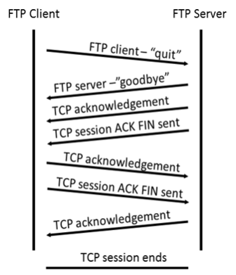 A diagram showing the FTP and TCP termination steps