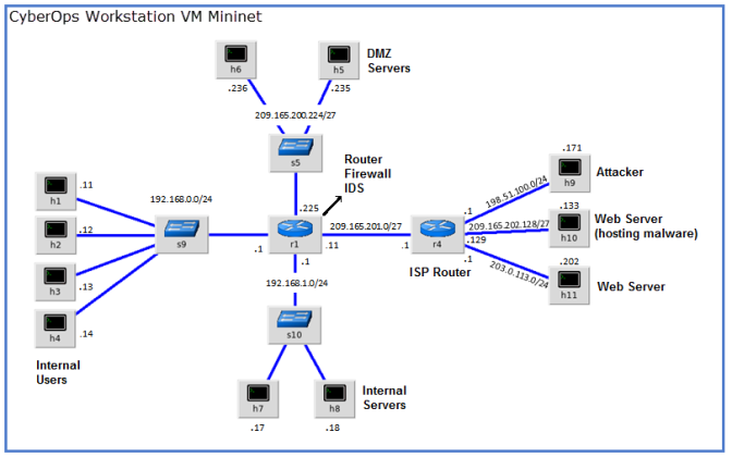 Screenshot of the CyberOps Workstation VM Mininet. The network includes r1 which is the Router Firewall IDS and r4 which is the ISP router. There are three LANS connected to r1, one has DMZ servers, one has Internal servers and one has internal Users. An attacker and Web Servers, one hosting malware, is connected to the ISP router.