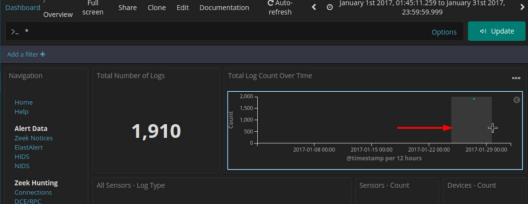Screenshot of dashboard for the time period Jan 2017.