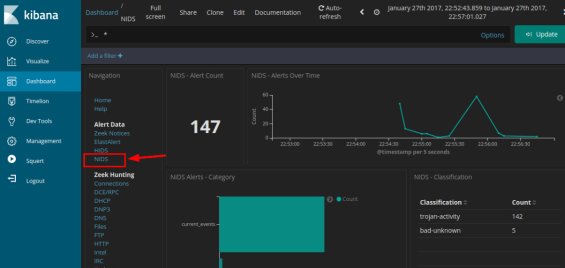 screenshot of dashboard filtered for NIDS alert data.