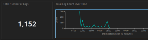 kibana screenshot of total log count over the interested time range