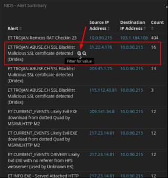 kibana screen of NIDs - alert summary