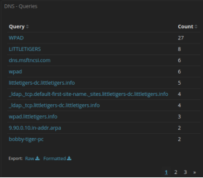 kibana screenshot for the DNS queries, page 1