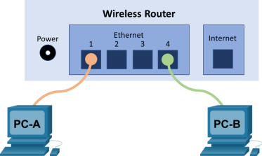 The topology displays PC-A and PC-B are connected to the Ethernet ports on the wireless router.