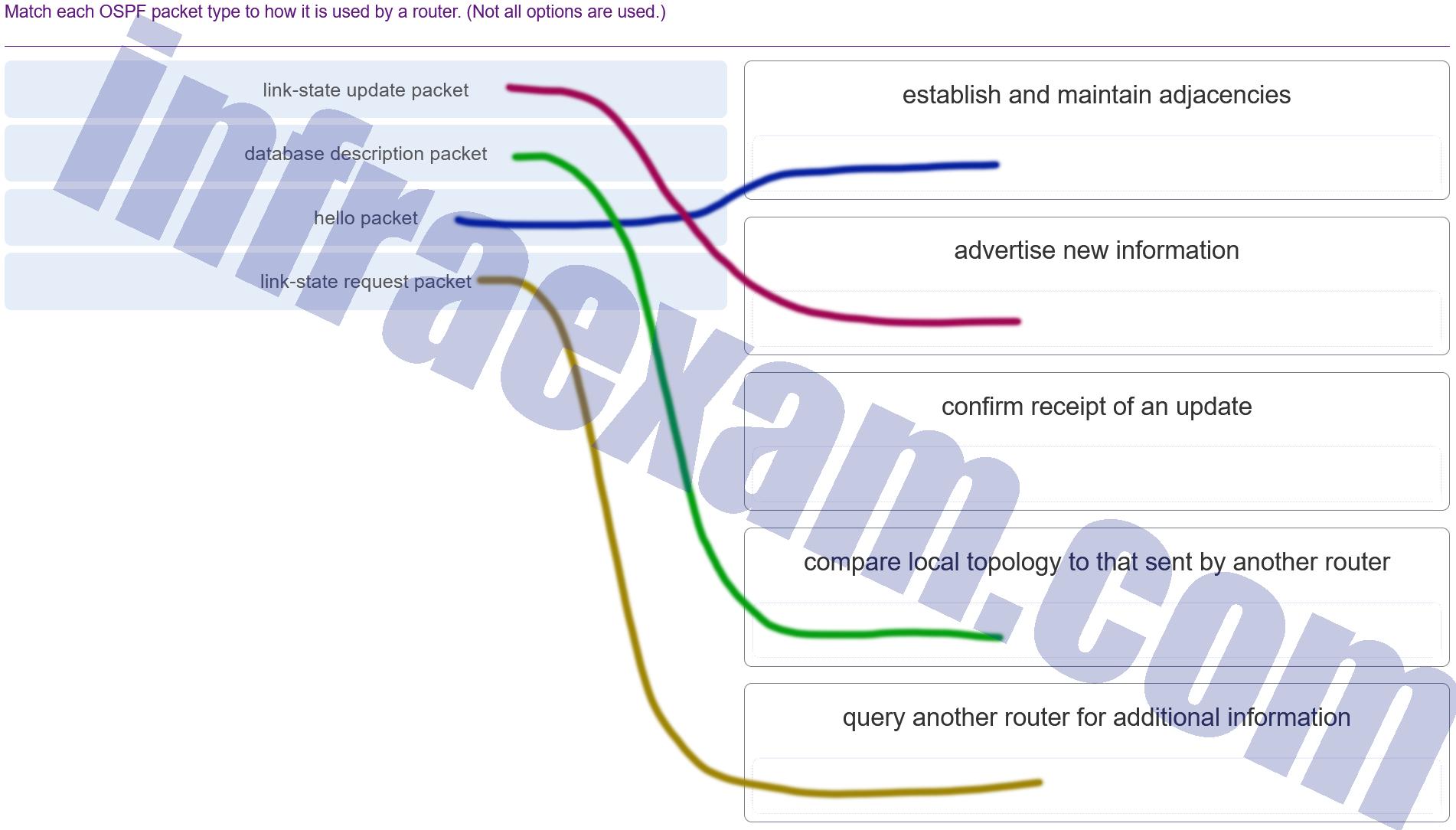 CCNA3 v7 – ENSA – Modules 1 – 2 OSPF Concepts and Configuration Exam Answers 0០1