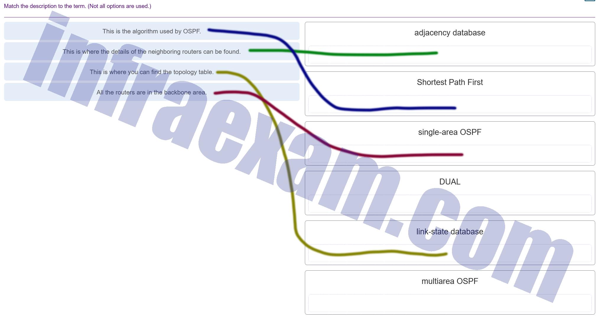 CCNA3 v7 – ENSA – Modules 1 – 2 OSPF Concepts and Configuration Exam Answers 0០3
