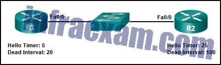 CCNA3 v7 – ENSA – Modules 1 – 2 OSPF Concepts and Configuration Exam Answers 01