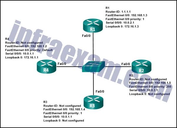 CCNA3 v7 – ENSA – Modules 1 – 2 OSPF Concepts and Configuration Exam Answers 02