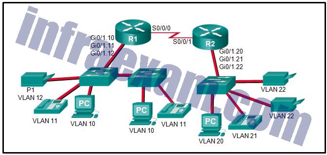 CCNA3 v7 – ENSA – Modules 3 – 5 Network Security Exam Answers 06