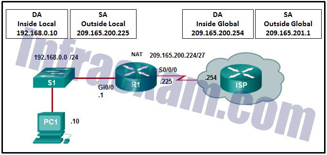 CCNA3 v7 – ENSA – Modules 6 – 8 WAN Concepts Exam Answers 09