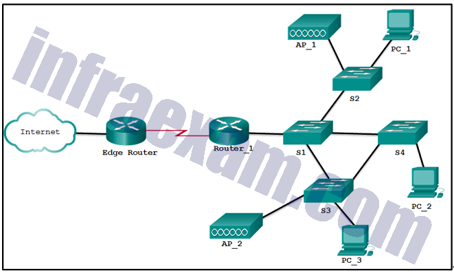 CCNA3 v7 – ENSA – Modules 9 – 12 Optimize, Monitor, and Troubleshoot Networks Exam Answers 07