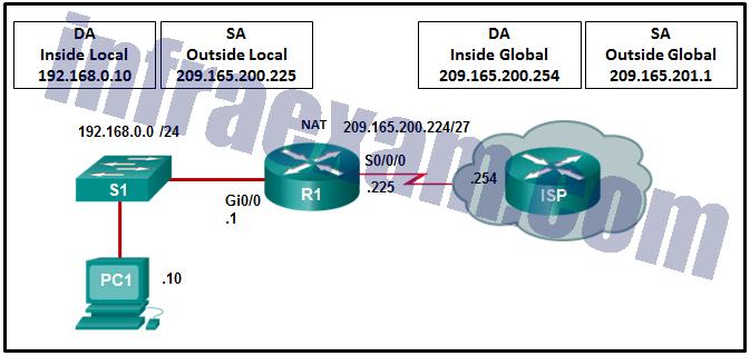 CCNA3 v7 – Practice Final – ENSA Answers 06