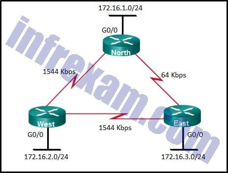 CCNA3 v7 - ENSA Final Exam Answers 06