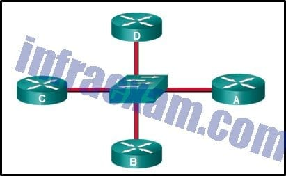 CCNA3 v7 - ENSA Final Exam Answers 21