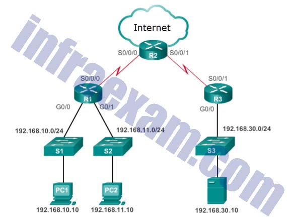 CCNA3 v7 - ENSA Final Exam Answers 24