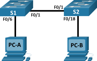 In the topology, PC-A is connected to S1 via f0/6. PC-B is connected to S2 via F0/6. S1 and S2 are connected to each via F0/1.