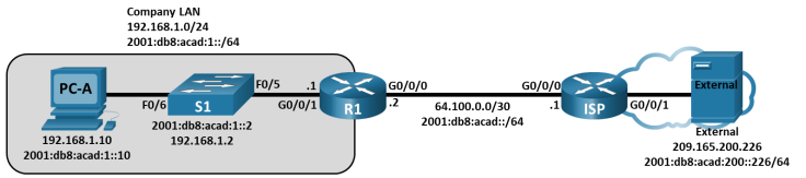 This topology has two PCs, two routers and 1 switch. PC-A is connected to S1 F0/6. Switch S1 F0/6 is connected to router R1 G0/0/1. Router R1 g0/0/0 is connected to ISP G0/0/0. Router ISP G0/0/1 is connected to the PC External.