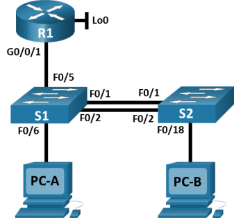 This topology contains 1 router, 2 switches and 2 PCs. The router R1 has a loopback0 interface. R1 G0/0/1 is connected to S1 F0/5. PC-A is connected S1 F0/6. The switches S1 and S2 are connected to each other via F0/1 and F0/2. PC-B is connected to S2 F0/18.