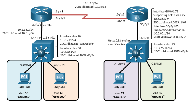 This topology has 2 routers, 2 switches, 4 PCs. PC-1 is connected to E23 on switch D1 and PC-2 is connected to D2 E24. D1 E11 is connected to router R1 via E1. Serial s0/1/1 is connected to router R3 Serial s0/1/1. Router R3 E0/1 is connected to D2 E11. PC-3 is connected to D2 E23 and PC-4 is connected to D2 E24.