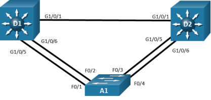This topology has 3 switches. A1 F0/1 is connected to D1 G1/0/5 and A1 F0/2 is connected to D1 G1/0/6. A1 F0/3 is connected to D1 G1/0/5 and A1 F0/4 is connected to D1 G1/0/6. D1 g1/0/1 is connected D2 G1/0/1.