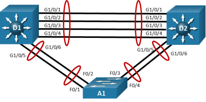 This topology has 3 switches. D1 is connected to D2 via G1/0/1 - 4. D1 G1/0/5 and G1/0/6 are connected to A1 F0/1-2. D2 G1/0/5 and G1/0/6 are connected to A1 F0/3-4.